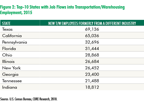 CBRE Research: Finding Warehouse Talent: Looking Outside the Box | U.S. MarketFlash